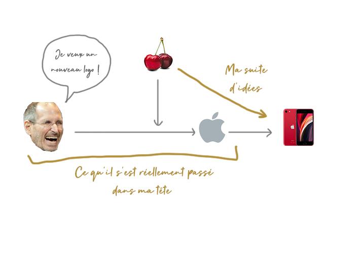 Le lien entre une cerise et un iPhone