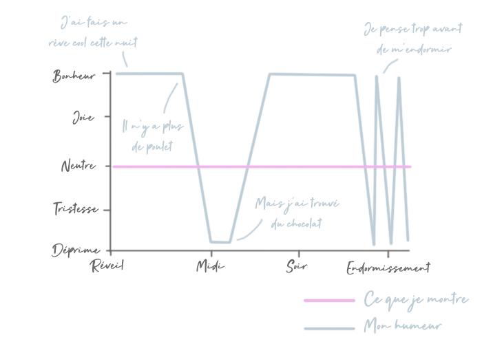 hypersensibilité interne