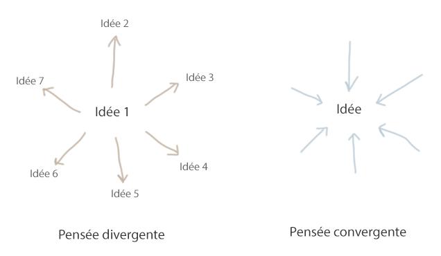 Trouver une idée divergente