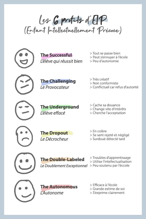 Les 6 profils d'EIP