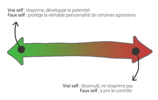 Winnicott propose une échelle sur laquelle on se position avec notre faux self