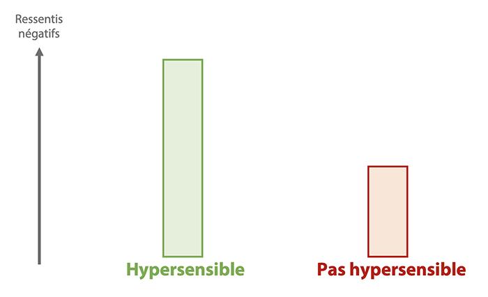 les hypersensibles ressentent les émotions négatives de manière plus intense