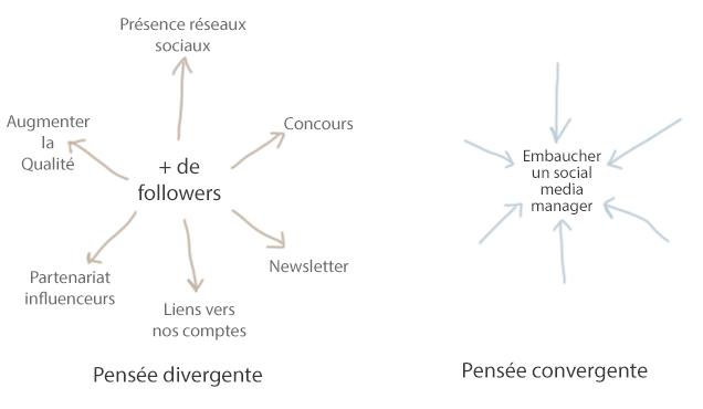 Comment s'organise les idées dans un brainstorming ?