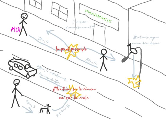 Hyper-vigileance dans la rue