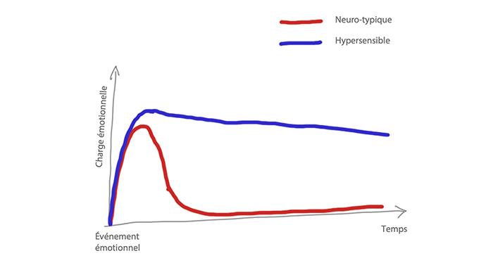 Ce qu'il se passe chez les hypersensibles