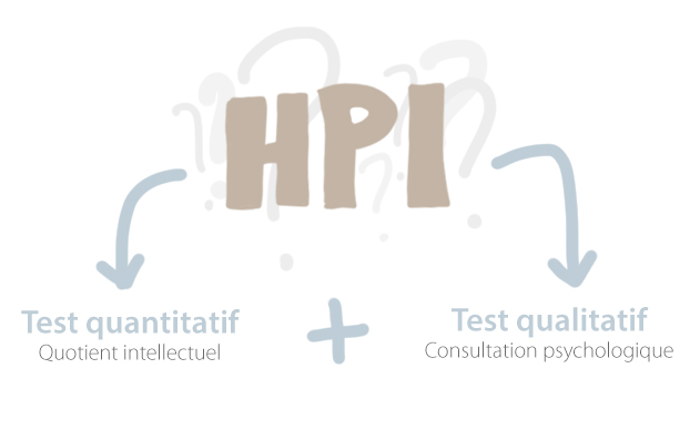 Test de QI test HP