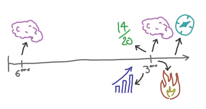 Etude du QI de collégiens