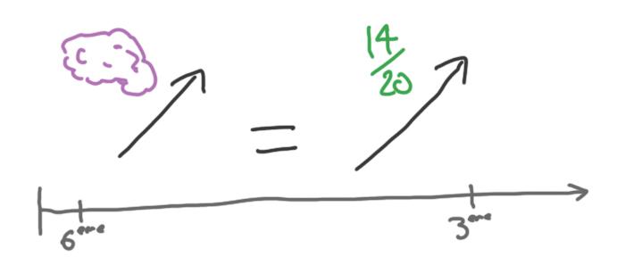 Le QI en 6ème peut prédire les résultats du brevet